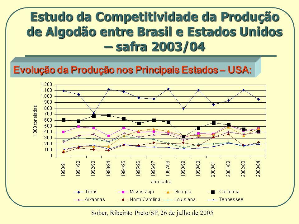 Evolução da Produção nos Principais Estados – USA: Estudo da Competitividade da Produção de Algodão entre Brasil e Estados Unidos – safra 2003/04 Sobe