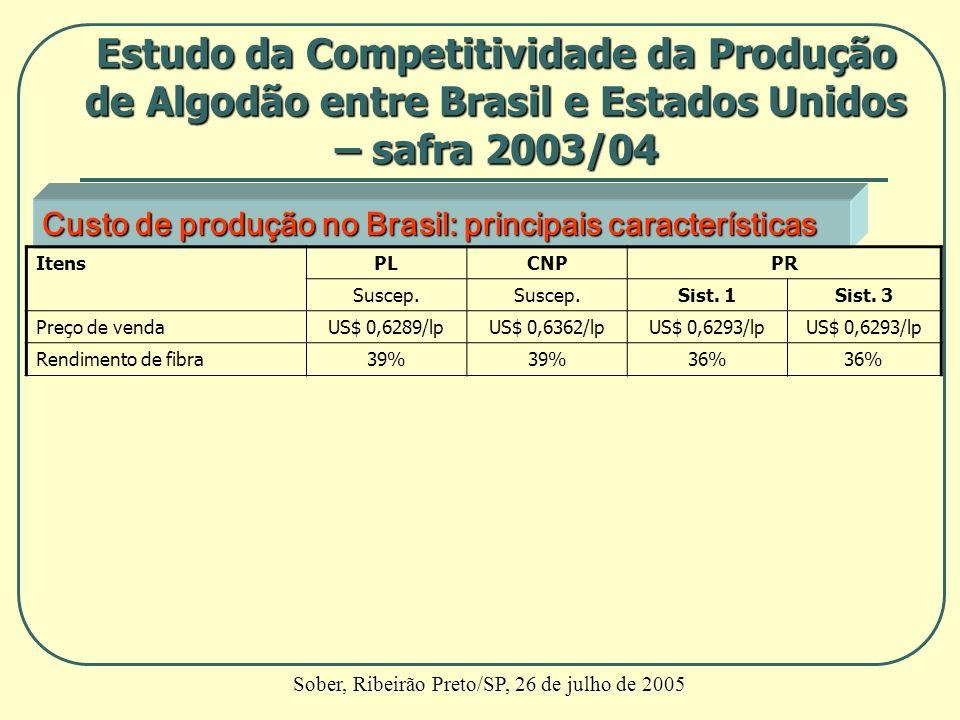Custo de produção no Brasil: principais características ItensPLCNPPR Suscep. Sist. 1Sist. 3 Preço de vendaUS$ 0,6289/lpUS$ 0,6362/lpUS$ 0,6293/lp Rend