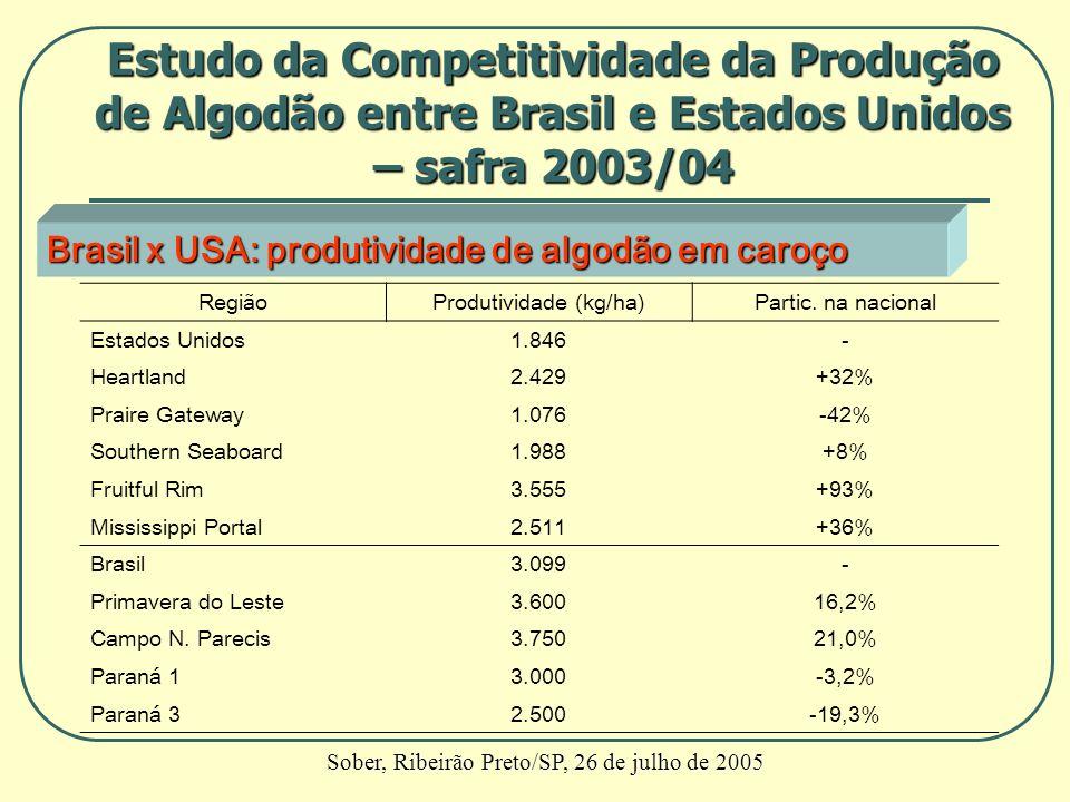 Brasil x USA: produtividade de algodão em caroço RegiãoProdutividade (kg/ha)Partic. na nacional Estados Unidos1.846- Heartland2.429+32% Praire Gateway