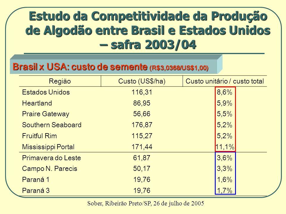 Brasil x USA: custo de semente (R$3,0368/US$1,00) RegiãoCusto (US$/ha)Custo unitário / custo total Estados Unidos116,318,6% Heartland86,955,9% Praire
