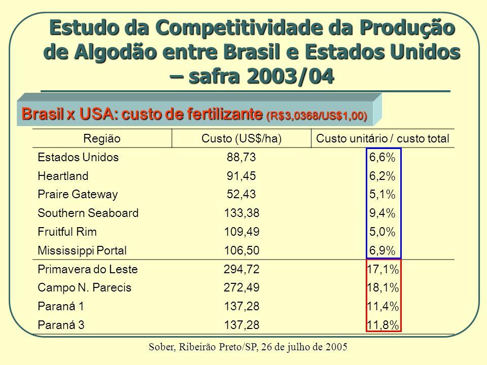 Brasil x USA: custo de fertilizante (R$3,0368/US$1,00) RegiãoCusto (US$/ha)Custo unitário / custo total Estados Unidos88,736,6% Heartland91,456,2% Pra