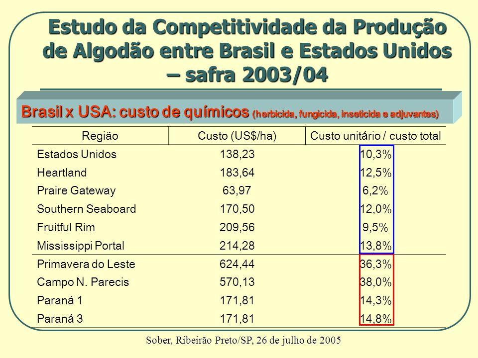 Brasil x USA: custo de químicos (herbicida, fungicida, inseticida e adjuvantes) RegiãoCusto (US$/ha)Custo unitário / custo total Estados Unidos138,231