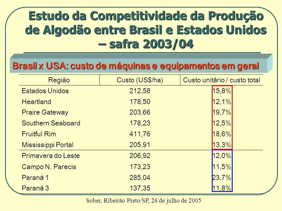 Brasil x USA: custo de máquinas e equipamentos em geral RegiãoCusto (US$/ha)Custo unitário / custo total Estados Unidos212,5815,8% Heartland178,5012,1