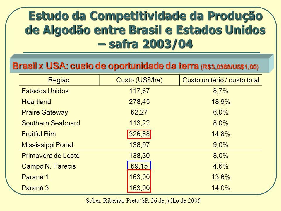 Brasil x USA: custo de oportunidade da terra (R$3,0368/US$1,00) RegiãoCusto (US$/ha)Custo unitário / custo total Estados Unidos117,678,7% Heartland278