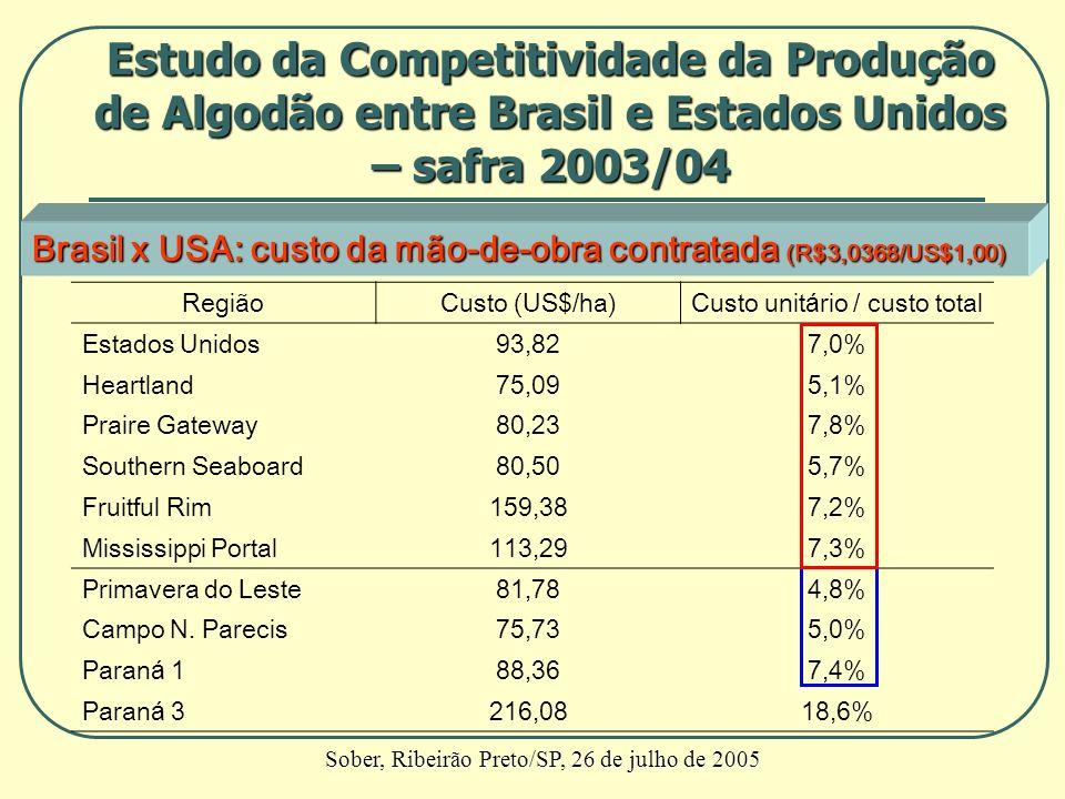 Brasil x USA: custo da mão-de-obra contratada (R$3,0368/US$1,00) RegiãoCusto (US$/ha)Custo unitário / custo total Estados Unidos93,827,0% Heartland75,
