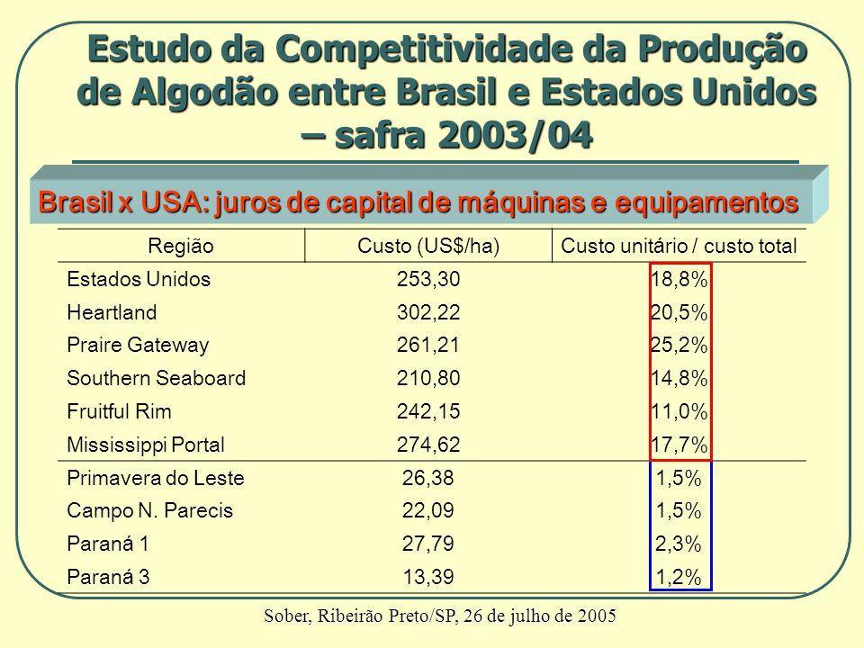 Brasil x USA: juros de capital de máquinas e equipamentos RegiãoCusto (US$/ha)Custo unitário / custo total Estados Unidos253,3018,8% Heartland302,2220