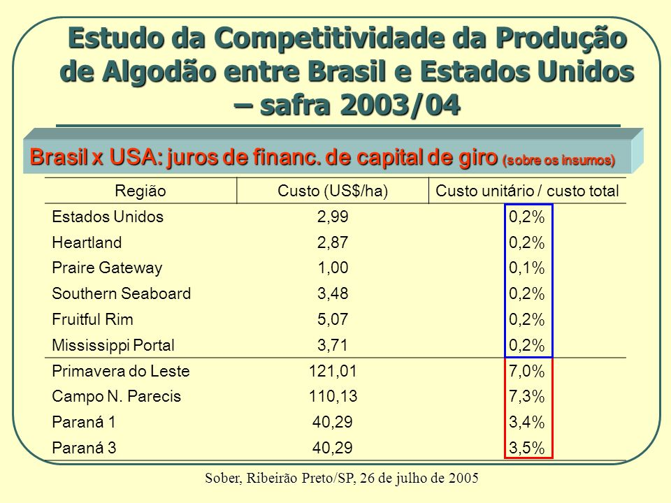 Brasil x USA: juros de financ. de capital de giro (sobre os insumos) RegiãoCusto (US$/ha)Custo unitário / custo total Estados Unidos2,990,2% Heartland