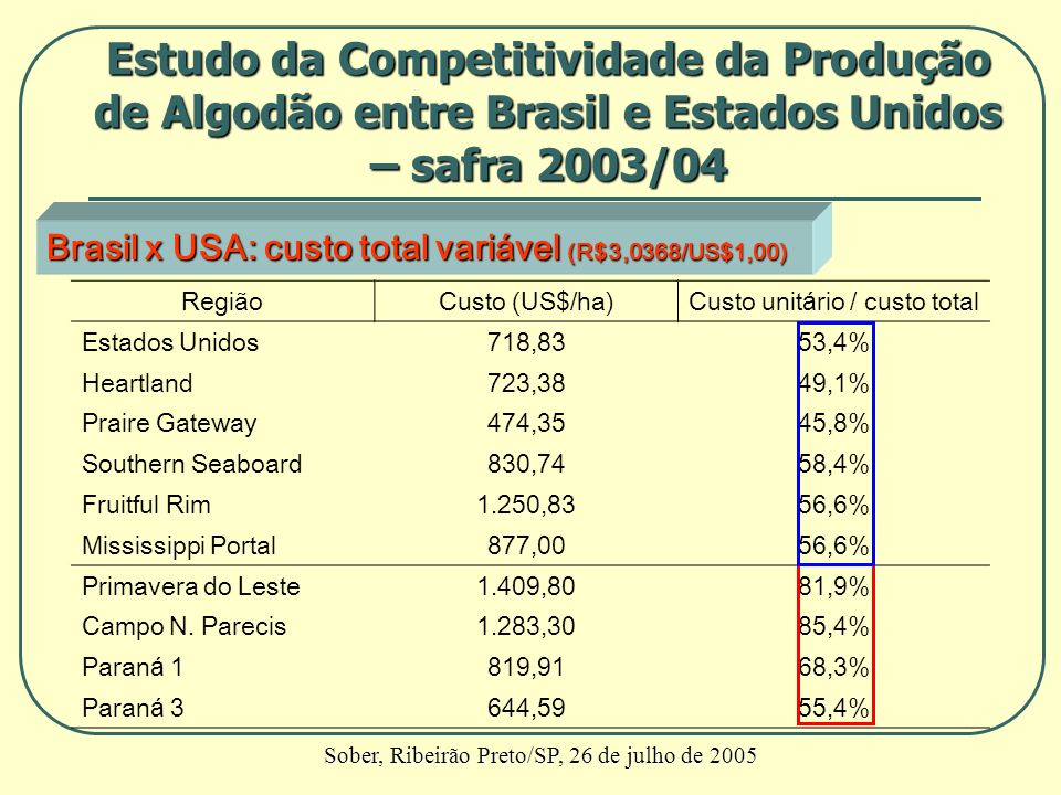Brasil x USA: custo total variável (R$3,0368/US$1,00) RegiãoCusto (US$/ha)Custo unitário / custo total Estados Unidos718,8353,4% Heartland723,3849,1%
