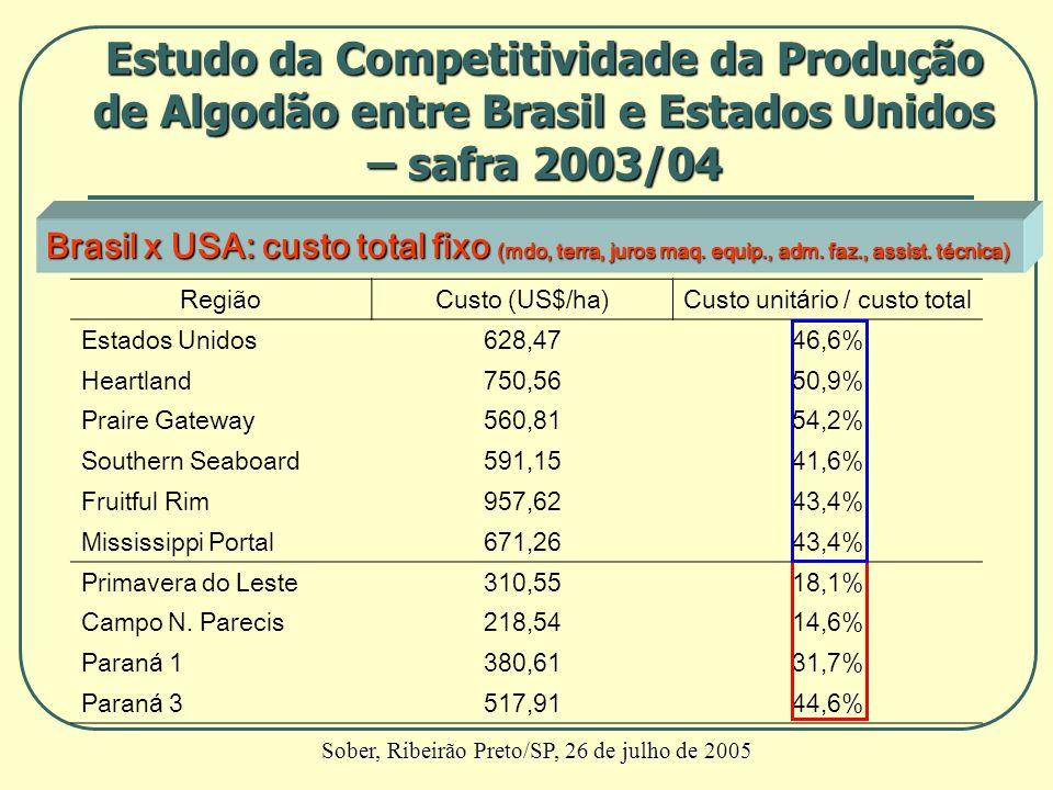 Brasil x USA: custo total fixo (mdo, terra, juros maq. equip., adm. faz., assist. técnica) RegiãoCusto (US$/ha)Custo unitário / custo total Estados Un