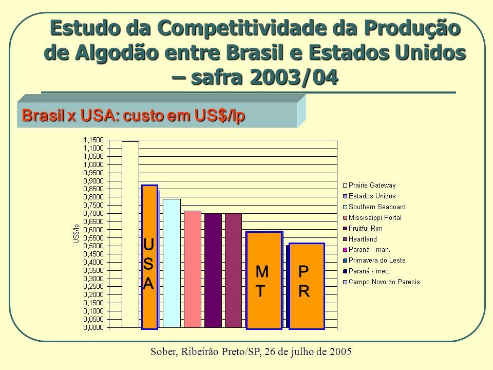 Brasil x USA: custo em US$/lp MTMT PRPR USAUSA Estudo da Competitividade da Produção de Algodão entre Brasil e Estados Unidos – safra 2003/04 Sober, R
