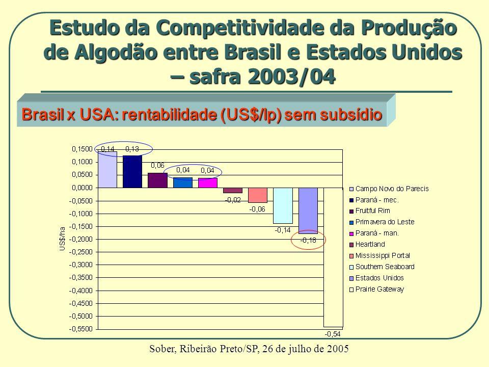 Brasil x USA:rentabilidade (US$/lp) sem subsídio Brasil x USA: rentabilidade (US$/lp) sem subsídio Estudo da Competitividade da Produção de Algodão en