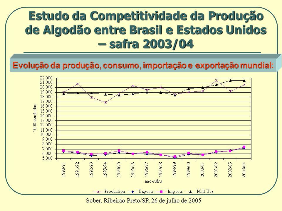 Evolução da produção, consumo, importação e exportação mundial Evolução da produção, consumo, importação e exportação mundial: Estudo da Competitivida