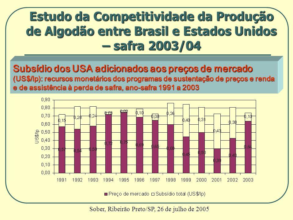 Subsídio dos USA adicionados aos preços de mercado (US$/lp): recursos monetários dos programas de sustentação de preços e renda e de assistência à per