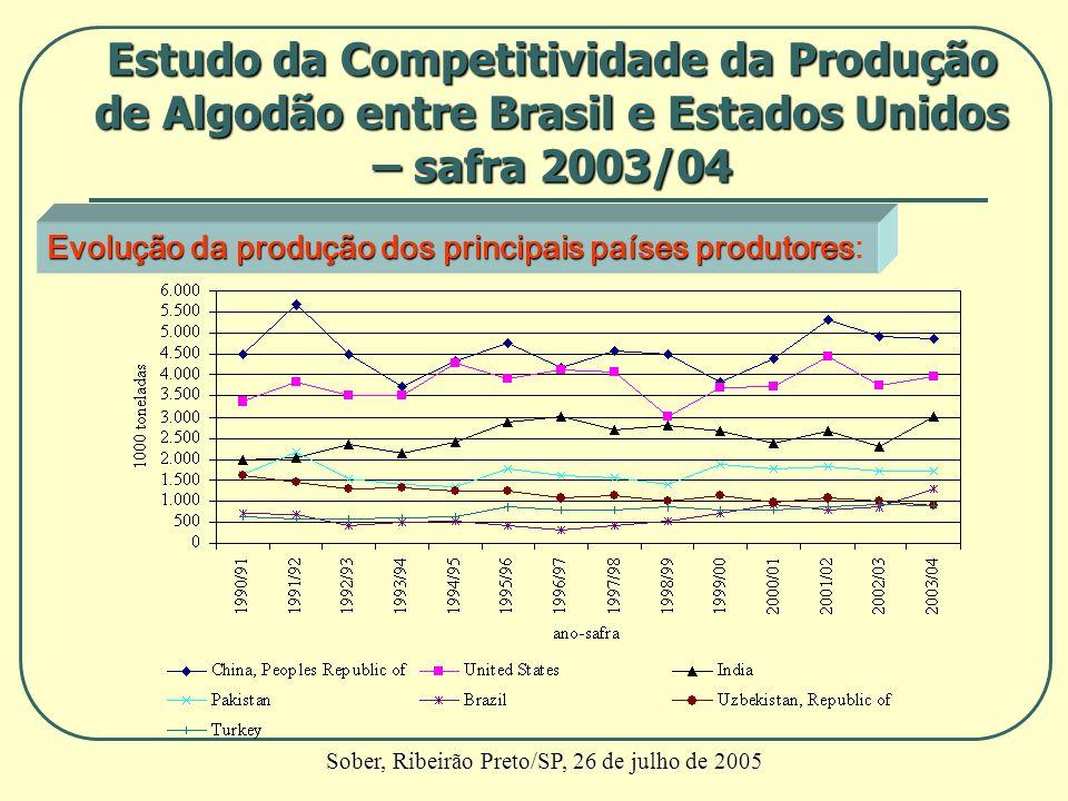 Evolução da produção dos principais países produtores Evolução da produção dos principais países produtores: Estudo da Competitividade da Produção de