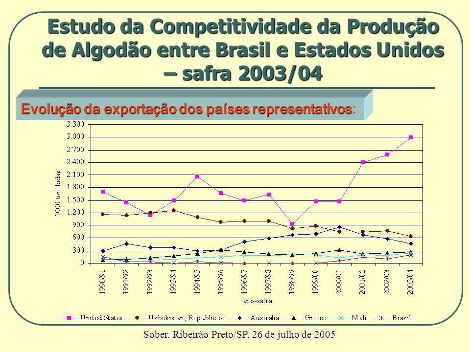 Evolução da exportação dos países representativos Evolução da exportação dos países representativos: Estudo da Competitividade da Produção de Algodão