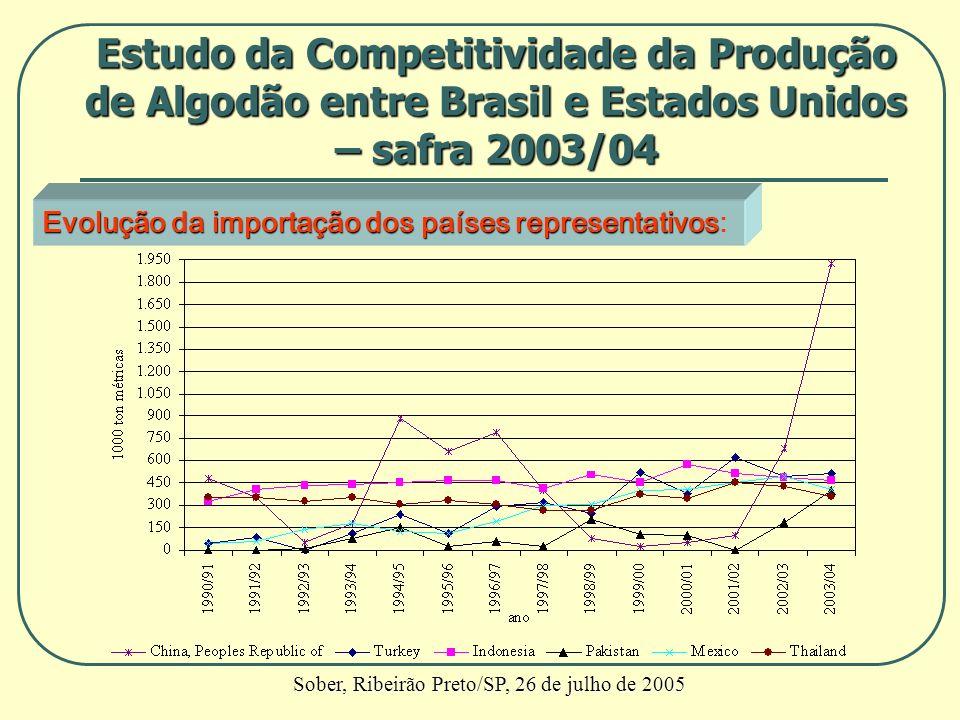 Evolução da importação dos países representativos Evolução da importação dos países representativos: Estudo da Competitividade da Produção de Algodão
