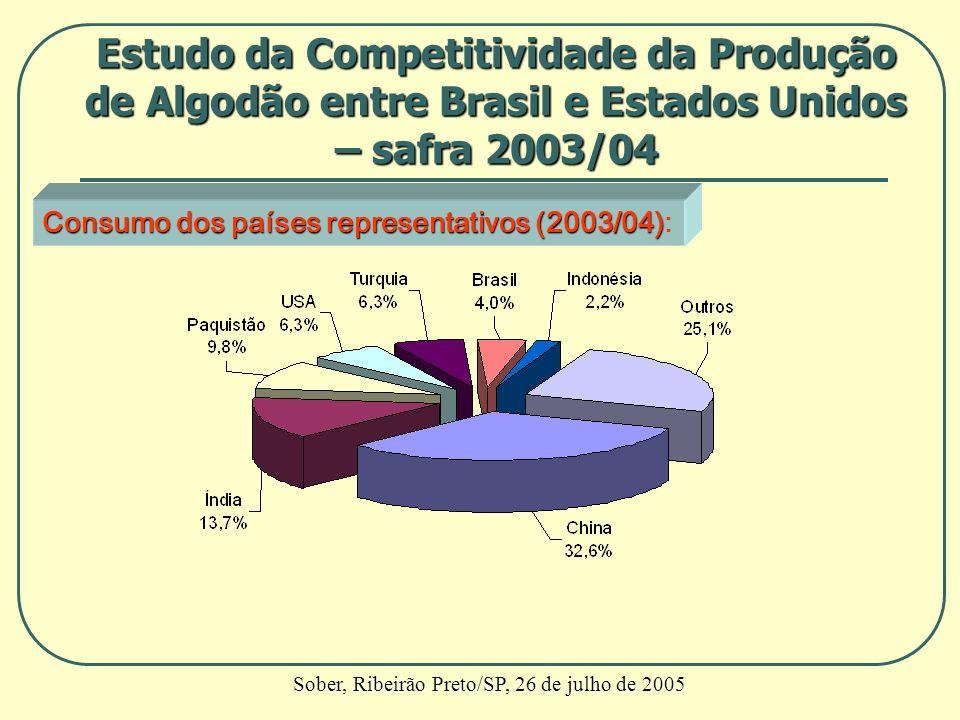 Consumo dos países representativos (2003/04) Consumo dos países representativos (2003/04): Estudo da Competitividade da Produção de Algodão entre Bras