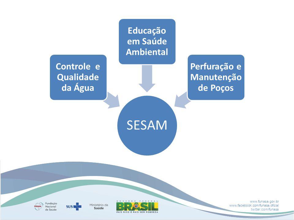 www.funasa.gov.br www.facebook.com/funasa.oficial twitter.com/funasa SESAM Controle e Qualidade da Água Educação em Saúde Ambiental Perfuração e Manutenção de Poços