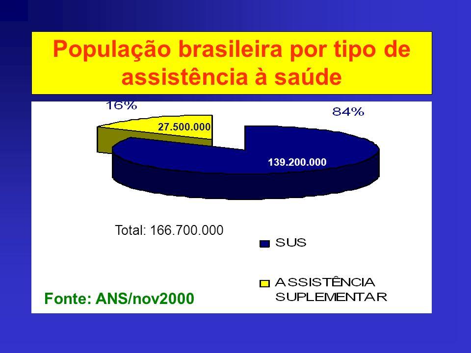 População brasileira por tipo de assistência à saúde Fonte: CIEFAS 1999 46.700.000 120.000.000 Total: 166.700.000