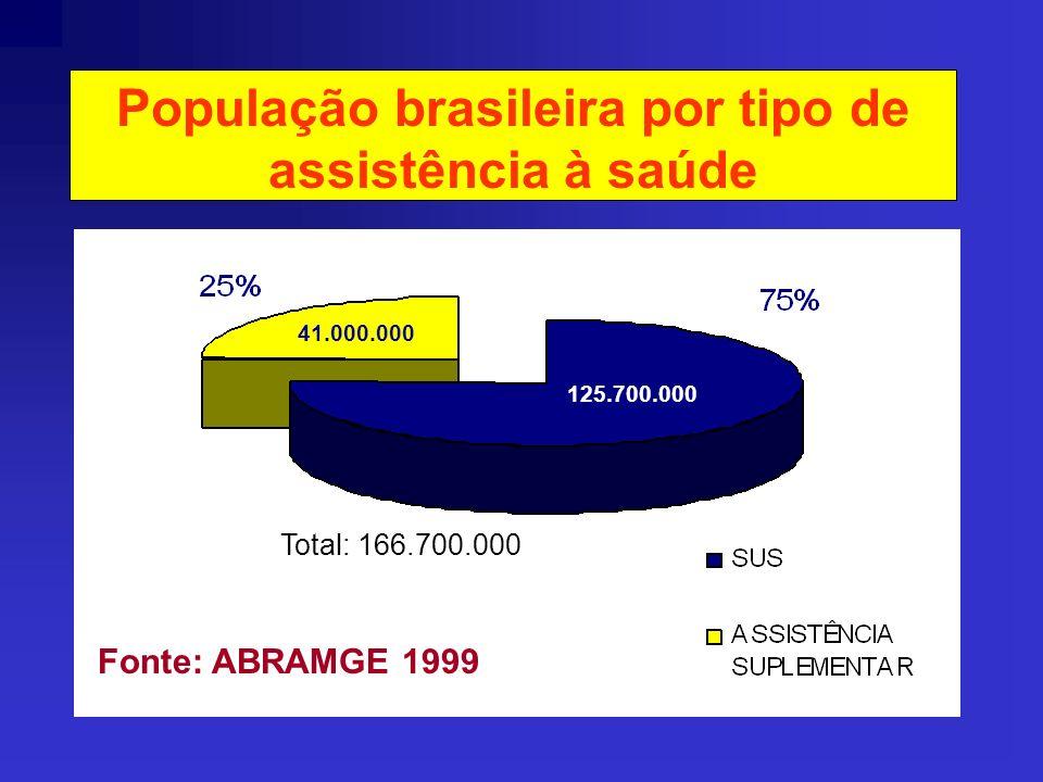 População brasileira por tipo de assistência à saúde Fonte: ANS/nov2000 Total: 166.700.000 27.500.000 139.200.000