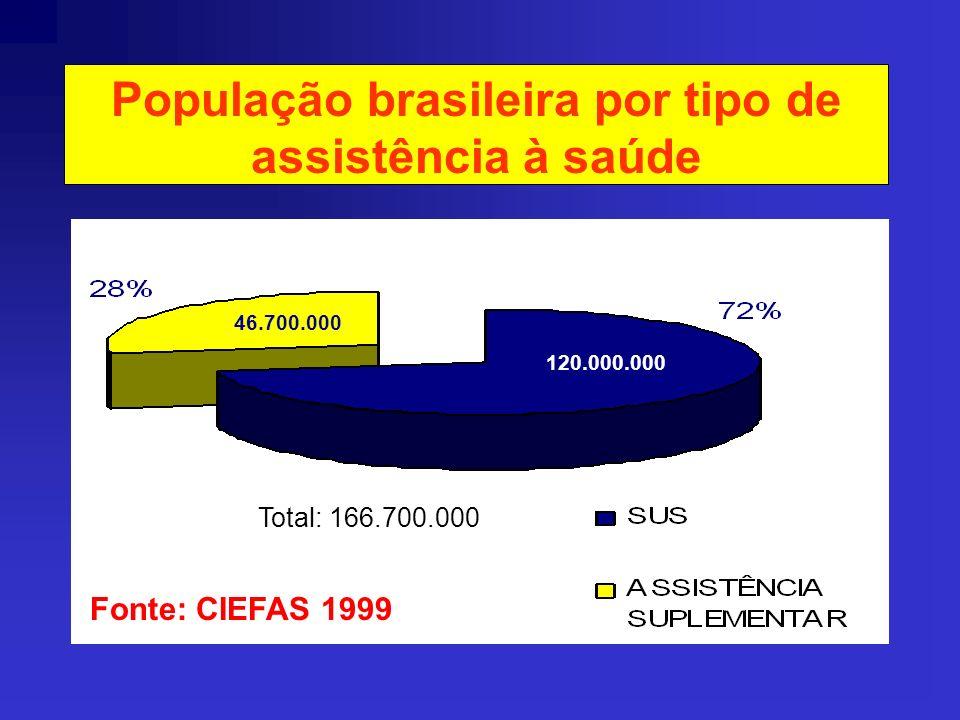 SEGURO SAÚDE Instituído no Brasil pelo Decreto Lei n.º 73 de 21/11/1966. As seguradoras não podem prestar serviços de assistência médica e hospitalar