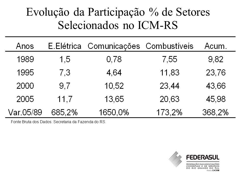 Evolução da Participação % de Setores Selecionados no ICM-RS Fonte Bruta dos Dados: Secretaria da Fazenda do RS.