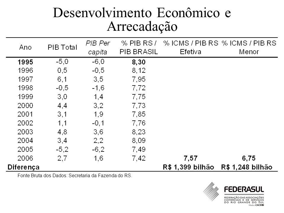 Desenvolvimento Econômico e Arrecadação Fonte Bruta dos Dados: Secretaria da Fazenda do RS.