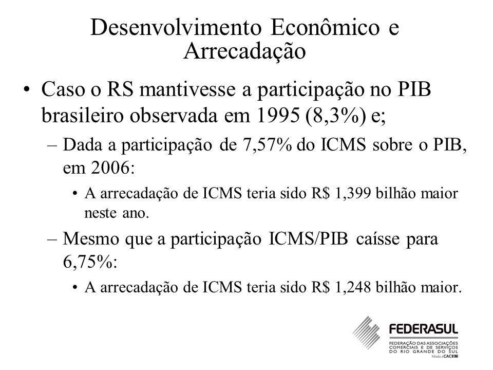 Desenvolvimento Econômico e Arrecadação Caso o RS mantivesse a participação no PIB brasileiro observada em 1995 (8,3%) e; –Dada a participação de 7,57% do ICMS sobre o PIB, em 2006: A arrecadação de ICMS teria sido R$ 1,399 bilhão maior neste ano.