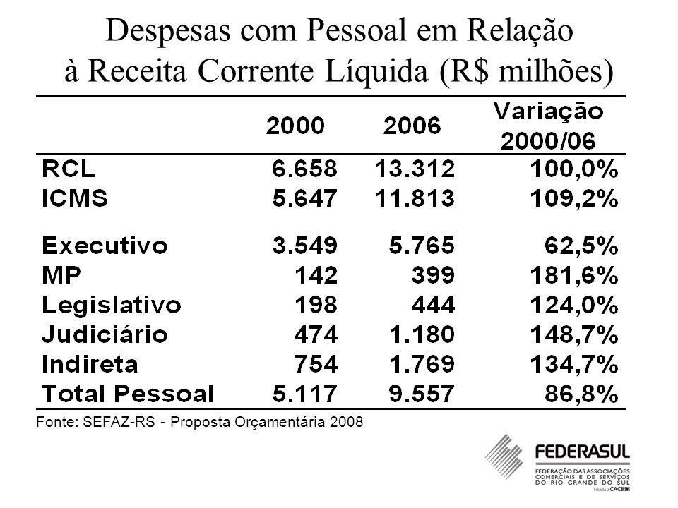 Despesas com Pessoal em Relação à Receita Corrente Líquida (R$ milhões) Fonte: SEFAZ-RS - Proposta Orçamentária 2008