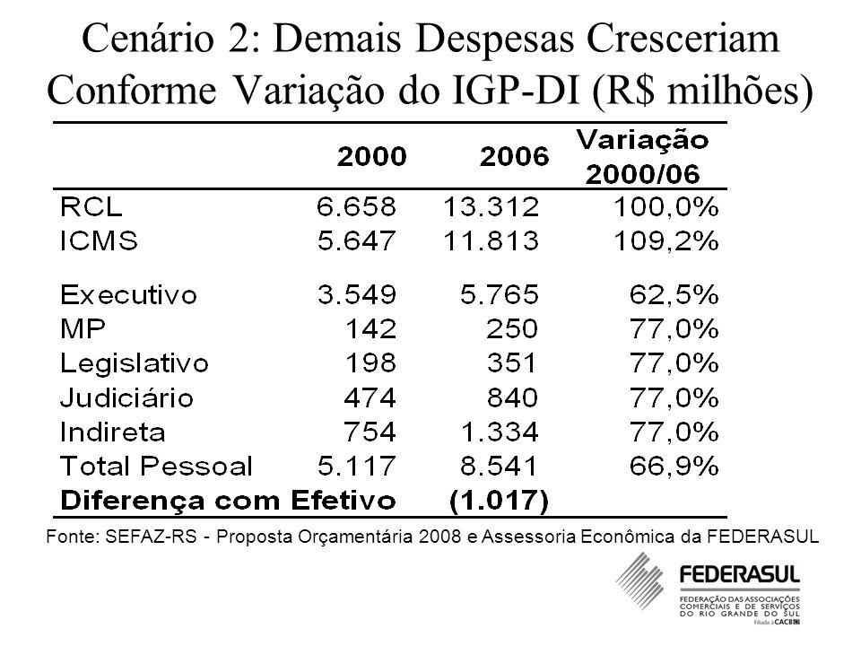 Cenário 2: Demais Despesas Cresceriam Conforme Variação do IGP-DI (R$ milhões) Fonte: SEFAZ-RS - Proposta Orçamentária 2008 e Assessoria Econômica da FEDERASUL
