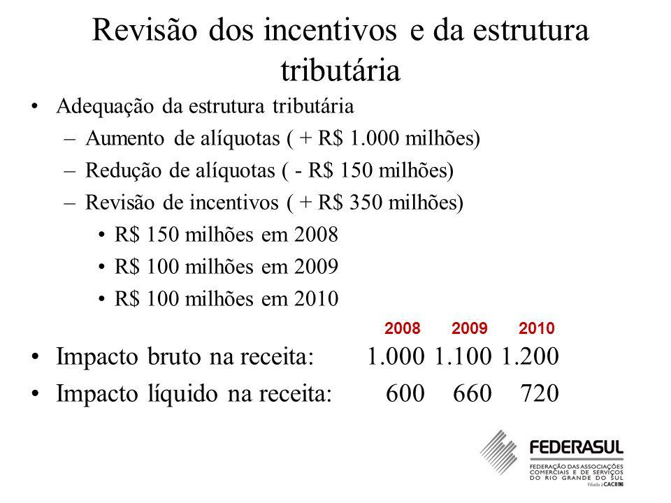Revisão dos incentivos e da estrutura tributária Adequação da estrutura tributária –Aumento de alíquotas ( + R$ 1.000 milhões) –Redução de alíquotas ( - R$ 150 milhões) –Revisão de incentivos ( + R$ 350 milhões) R$ 150 milhões em 2008 R$ 100 milhões em 2009 R$ 100 milhões em 2010 Impacto bruto na receita:1.000 1.100 1.200 Impacto líquido na receita: 600 660 720 200820092010