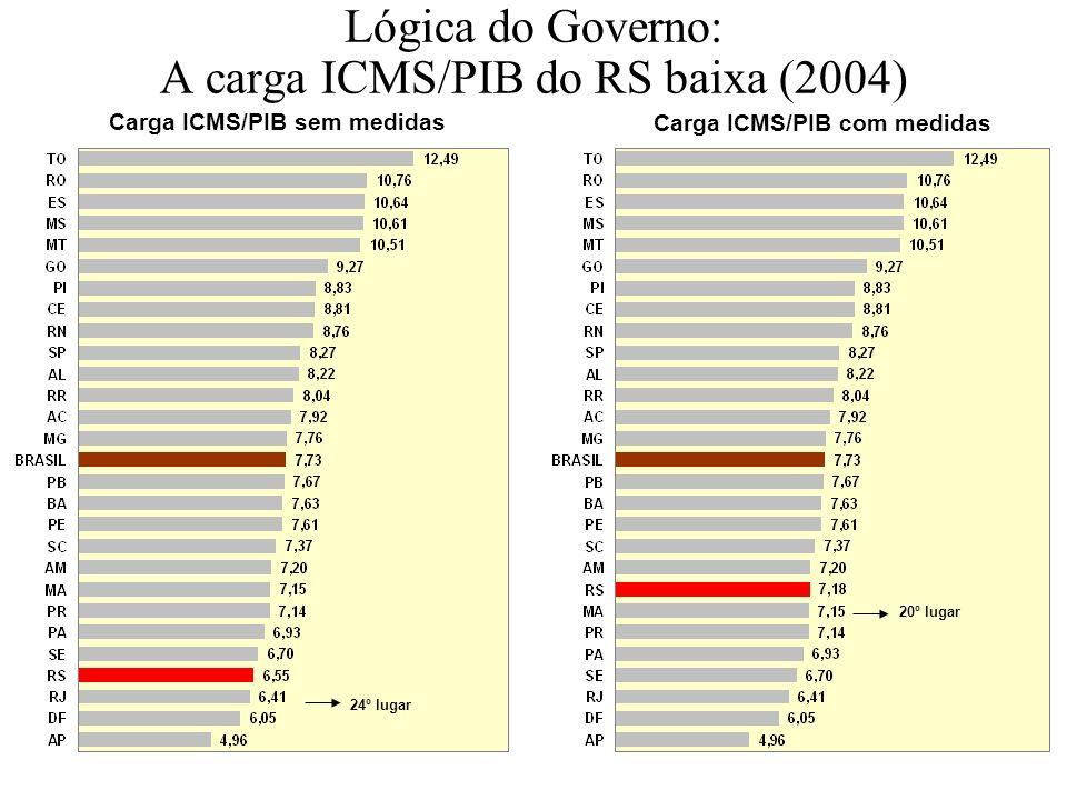 Lógica do Governo: A carga ICMS/PIB do RS baixa (2004) Carga ICMS/PIB com medidas 20º lugar 24º lugar Carga ICMS/PIB sem medidas