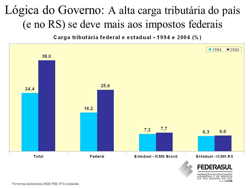 Lógica do Governo: A alta carga tributária do país (e no RS) se deve mais aos impostos federais Fonte dos dados brutos: IBGE, FEE, STN e Ipeadata.