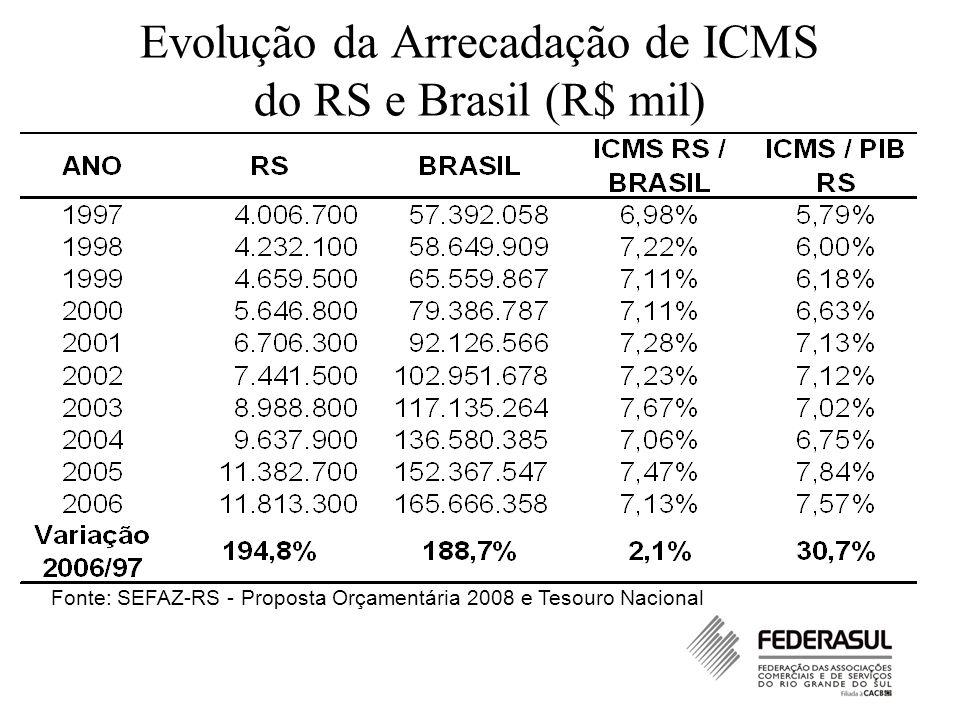 Evolução da Arrecadação de ICMS do RS e Brasil (R$ mil) Fonte: SEFAZ-RS - Proposta Orçamentária 2008 e Tesouro Nacional