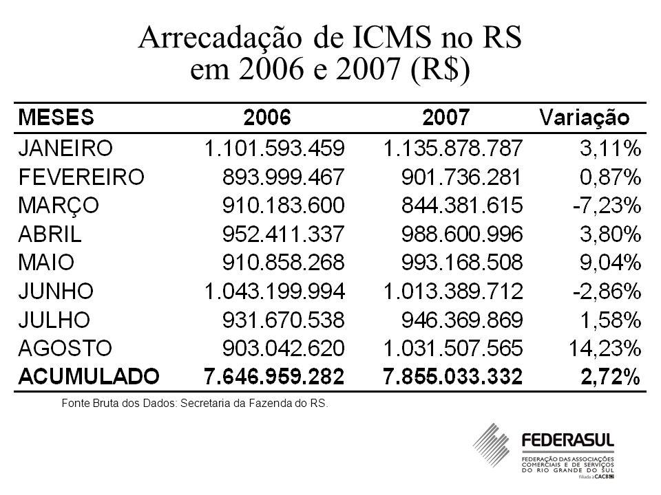 Arrecadação de ICMS no RS em 2006 e 2007 (R$) Fonte Bruta dos Dados: Secretaria da Fazenda do RS.