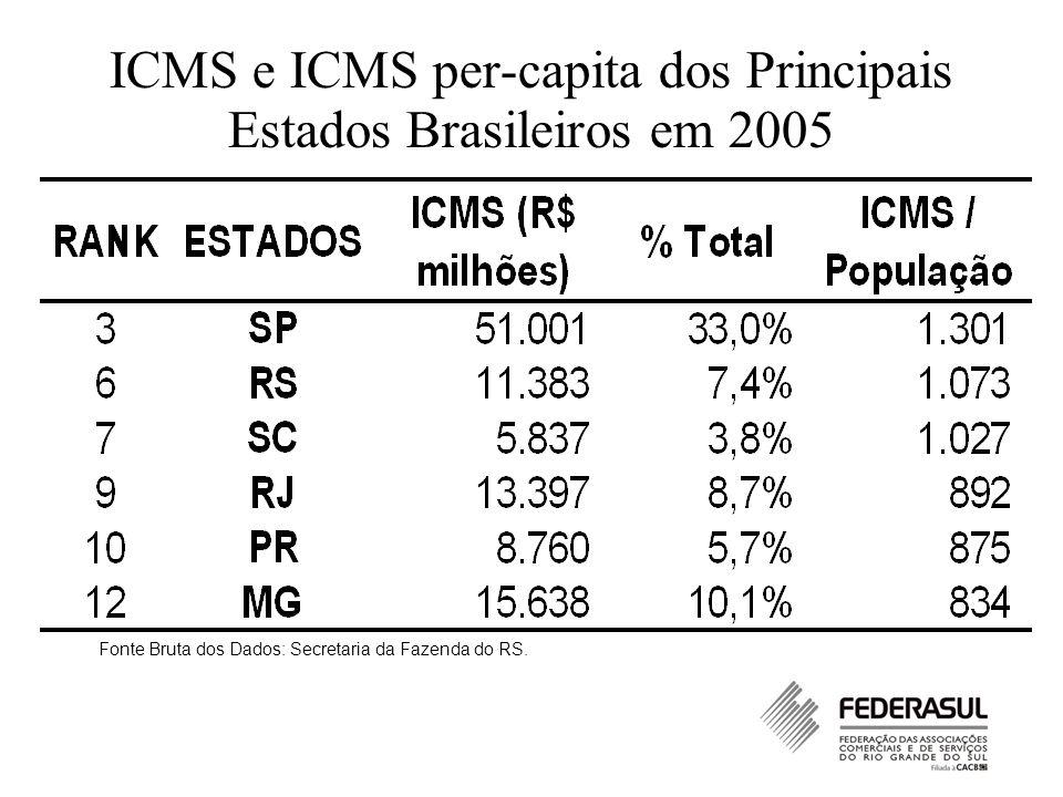 ICMS e ICMS per-capita dos Principais Estados Brasileiros em 2005 Fonte Bruta dos Dados: Secretaria da Fazenda do RS.