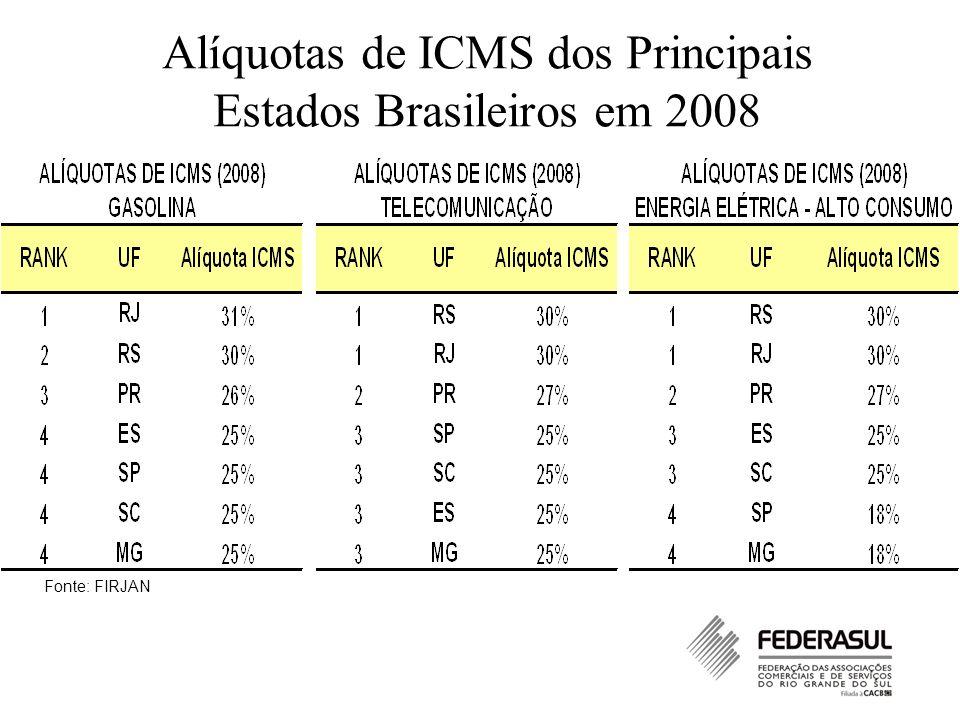 Alíquotas de ICMS dos Principais Estados Brasileiros em 2008 Fonte: FIRJAN