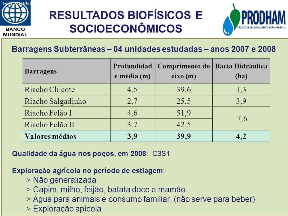RESULTADOS BIOFÍSICOS E SOCIOECONÔMICOS Barragens Subterrâneas – 04 unidades estudadas – anos 2007 e 2008 Qualidade da água nos poços, em 2008: C3S1 E
