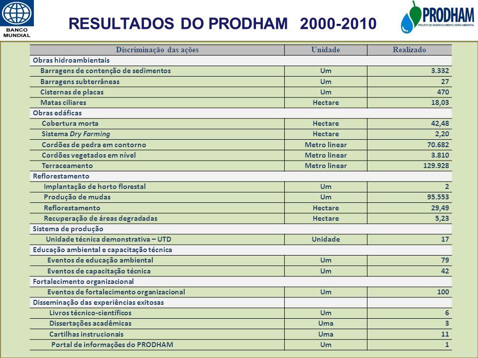 Discriminação das açõesUnidadeRealizado Obras hidroambientais Barragens de contenção de sedimentosUm3.332 Barragens subterrâneasUm27 Cisternas de plac