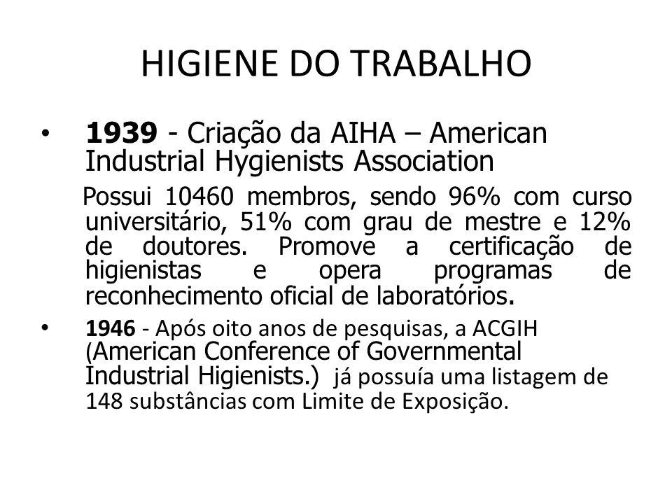 HIGIENE DO TRABALHO 1939 - Criação da AIHA – American Industrial Hygienists Association Possui 10460 membros, sendo 96% com curso universitário, 51% c