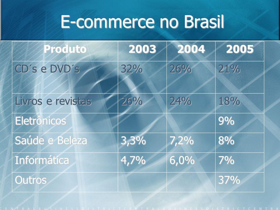 Produto200320042005 CD´s e DVD´s CD´s e DVD´s 32% 32% 26%21% Livros e revistas 26%24%18% Eletrônicos9% Saúde e Beleza 3,3%7,2%8% Informática4,7%6,0%7%
