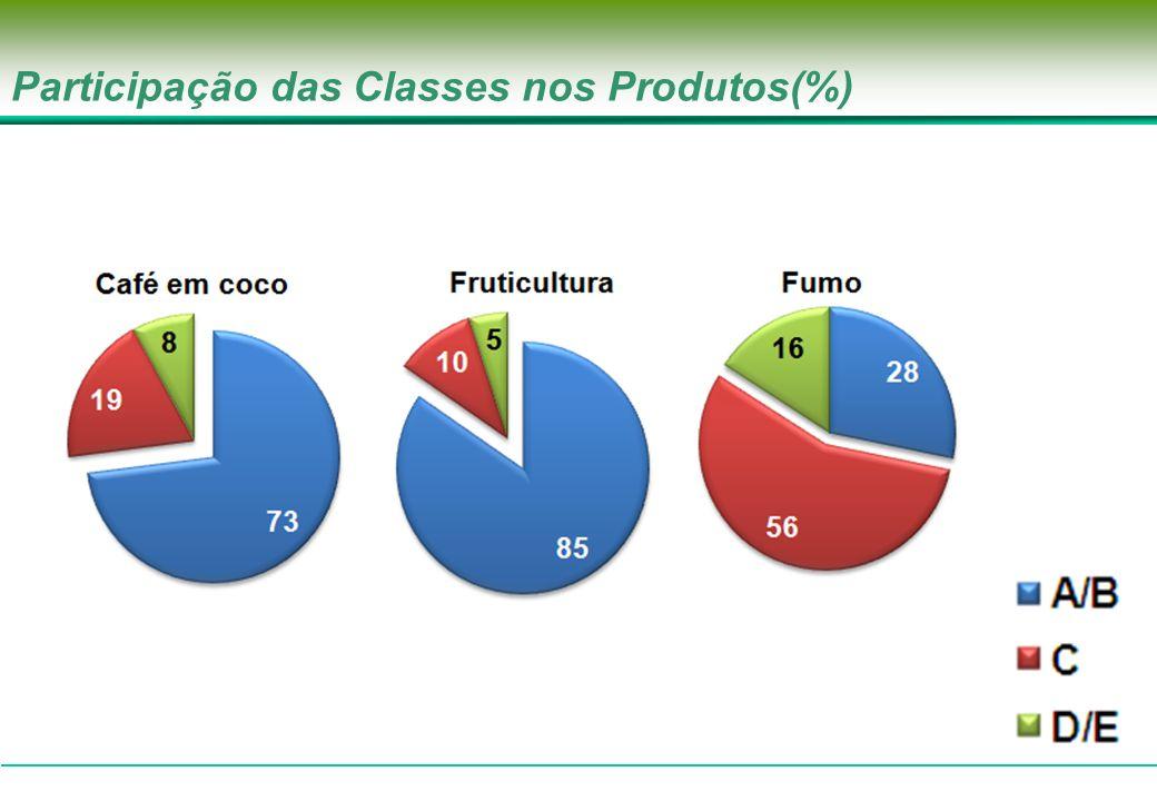 Participação das Classes nos Produtos(%)