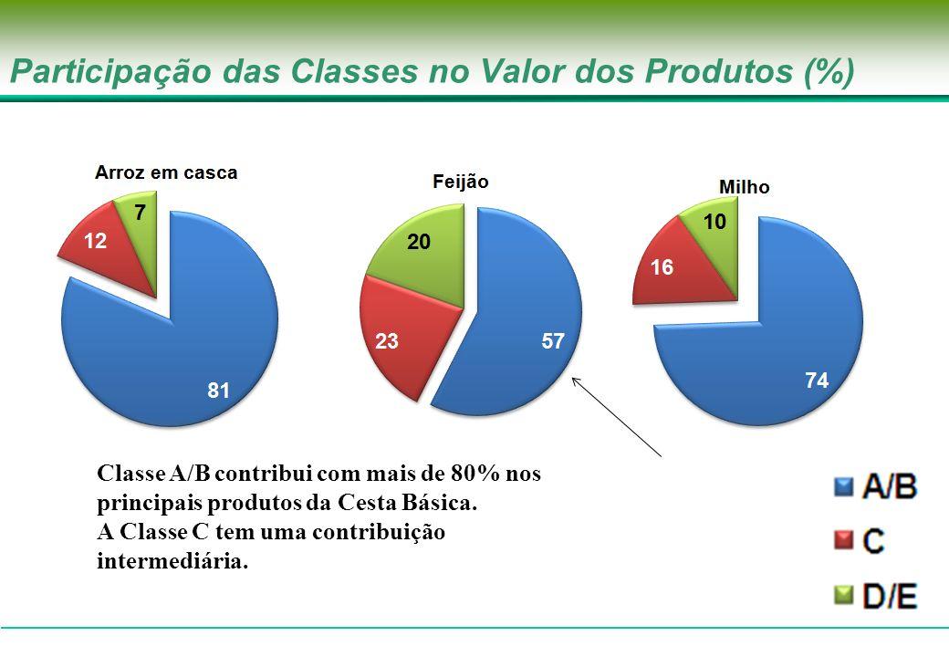 Participação das Classes no Valor dos Produtos (%) Classe A/B contribui com mais de 80% nos principais produtos da Cesta Básica. A Classe C tem uma co