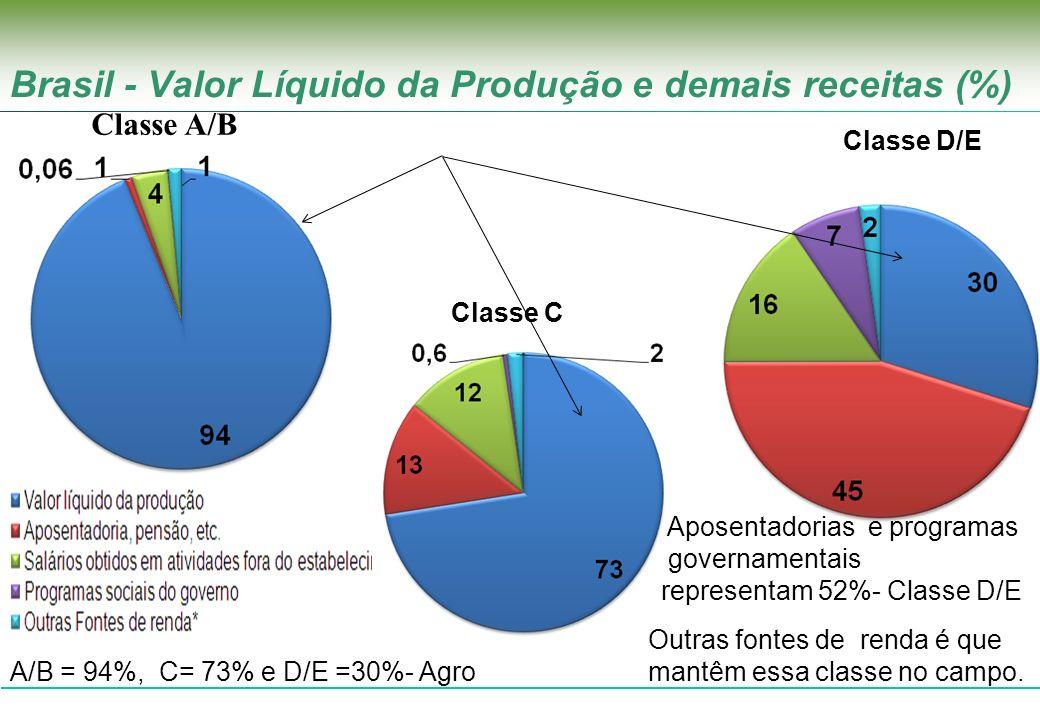 Brasil - Valor Líquido da Produção e demais receitas (%) 796.173 Classe D/E Classe C A/B = 94%, C= 73% e D/E =30%- Agro Classe A/B Aposentadorias e pr