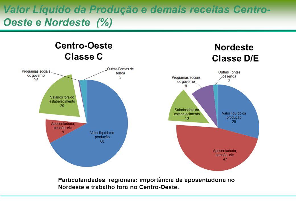 Valor Líquido da Produção e demais receitas Centro- Oeste e Nordeste (%) 796.173 Centro-Oeste Classe C Nordeste Classe D/E Particularidades regionais: