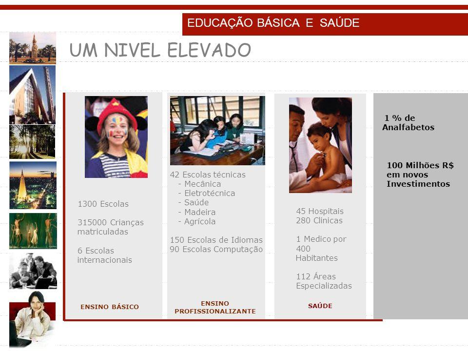 42 Escolas técnicas - Mecânica - Eletrotécnica - Saúde - Madeira - Agrícola 150 Escolas de Idiomas 90 Escolas Computação ENSINO PROFISSIONALIZANTE EDU