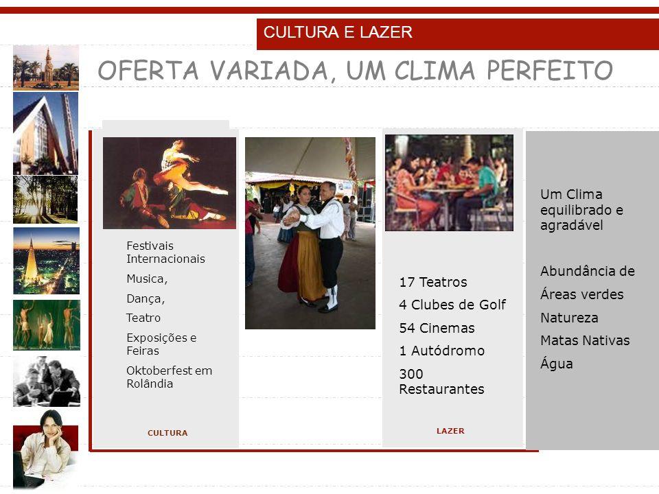 CULTURA E LAZER 54 Kinos 17 Teater Internationale Musik und Theater festivals 4 Golf klubs Ausgeglichenes Klima Grünflächen satt CULTURA OFERTA VARIADA, UM CLIMA PERFEITO INDICADORES GERAIS 17 Teatros 4 Clubes de Golf 54 Cinemas 1 Autódromo 300 Restaurantes Festivais Internacionais Musica, Dança, Teatro Exposições e Feiras Oktoberfest em Rolândia LAZER Um Clima equilibrado e agradável Abundância de Áreas verdes Natureza Matas Nativas Água