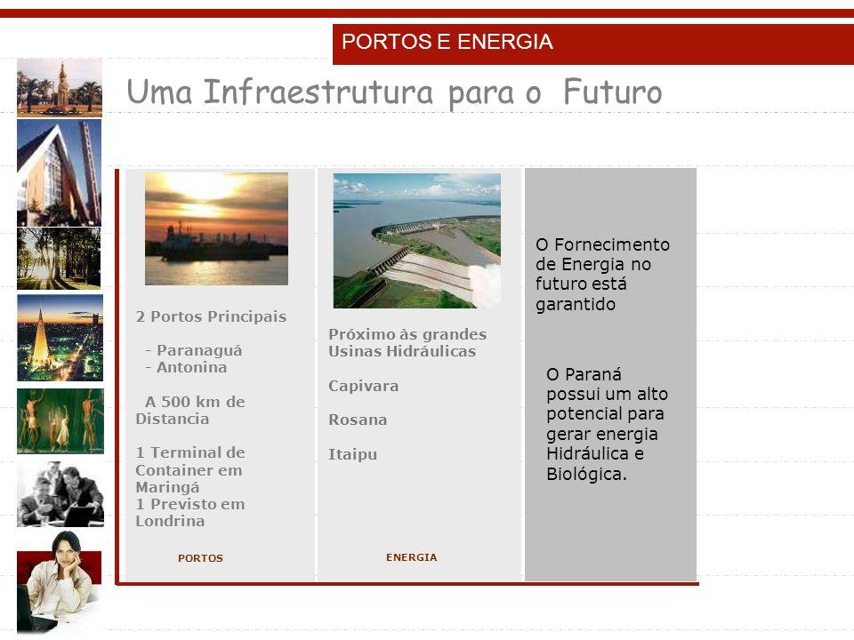PORTOS E ENERGIA Próximo às grandes Usinas Hidráulicas Capivara Rosana Itaipu ENERGIA 2 Portos Principais - Paranaguá - Antonina A 500 km de Distancia 1 Terminal de Container em Maringá 1 Previsto em Londrina PORTOS O Fornecimento de Energia no futuro está garantido O Paraná possui um alto potencial para gerar energia Hidráulica e Biológica.