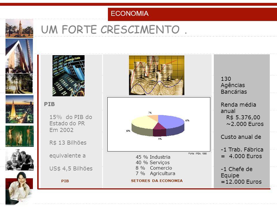 ECONOMIA SETORES DA ECONOMIA PIB 15% do PIB do Estado do PR Em 2002 R$ 13 Bilhões equivalente a US$ 4,5 Bilhões PIB 130 Agências Bancárias Renda média anual R$ 5.376,00 ~2.000 Euros Custo anual de -1 Trab.