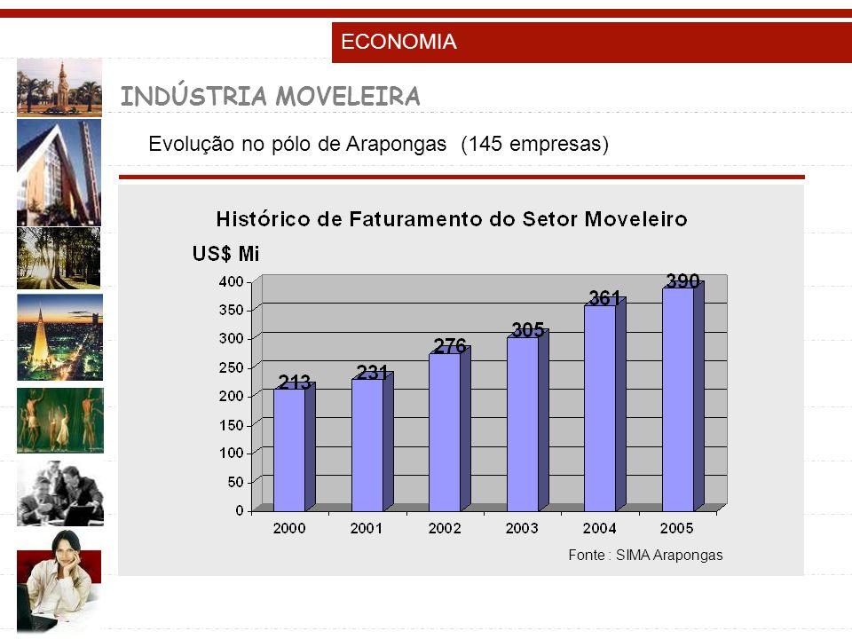 INDÚSTRIA MOVELEIRA Evolução no pólo de Arapongas (145 empresas) Fonte : SIMA Arapongas ECONOMIA